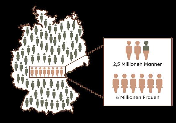 Migräne Deutschland Statistik